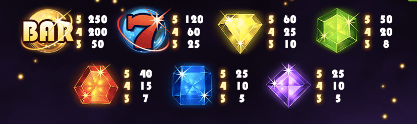 Starburst symbols and payouts